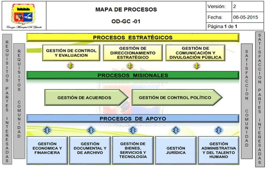 mapa-de-proceso-hacer-mapa
